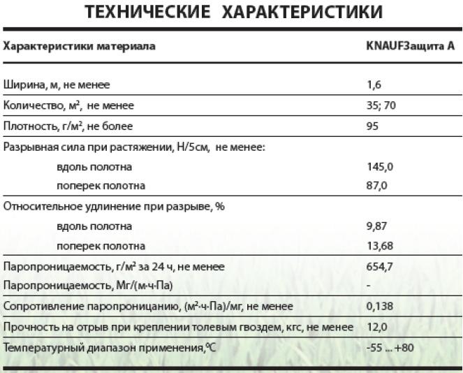 кнауф коттедж плотность
